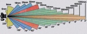 Ohnisková vzdálenost a z orný úhel objektivu